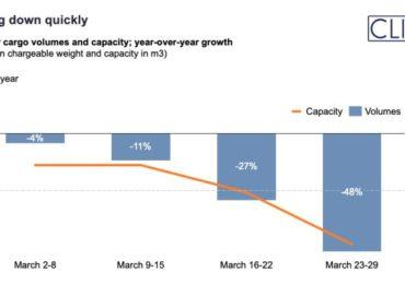 A globális légi árufuvarozási volumen 23%-kal csökkent márciusban - hétről hétre gyorsuló sebességgel csökkenve