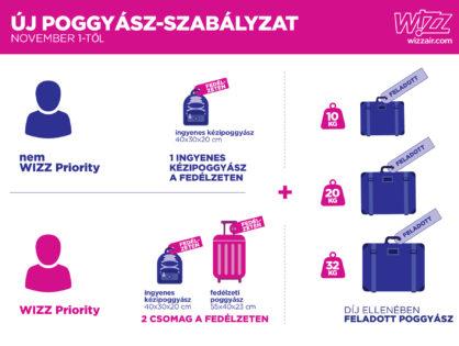 Új poggyász-szabályzat a WIZZ-nél