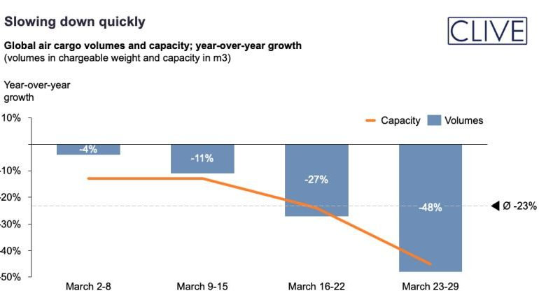A globális légi árufuvarozási volumen 23%-kal esett vissza márciusban - hétről hétre gyorsuló sebességgel csökkenve